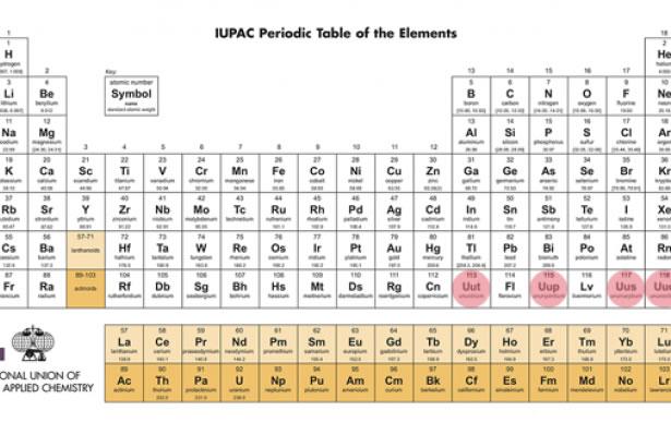 Dört Yeni Elementin Isimleri Belirlendi Inovatif Kimya Dergisi