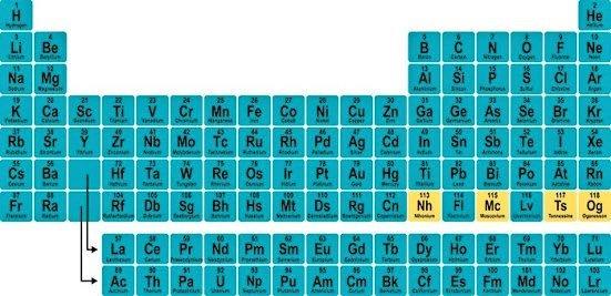 Yeni elementlere sürpriz isimler