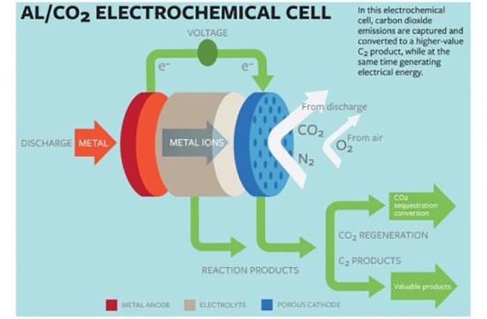 Karbondioksitten Elektrik Üreten Düzenek Yapıldı
