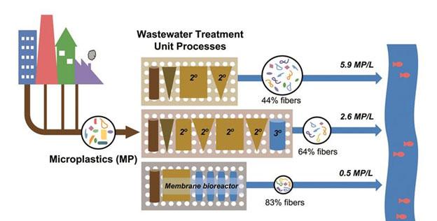 Mikroplastiklerin Atık Su Prosesinden Ayrılması