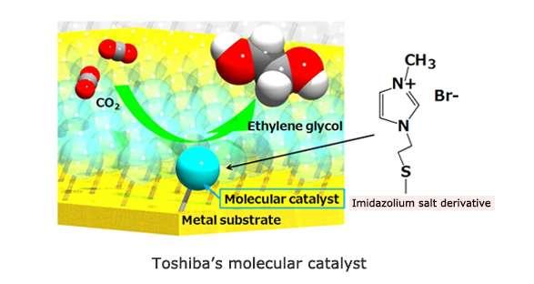 Toshiba'nın Fotoelektrokimyasal Sistemiyle CO2-Etilen Glikol Dönüşümü Yüzde 0.48 Verimlilikle Gerçekleştirildi