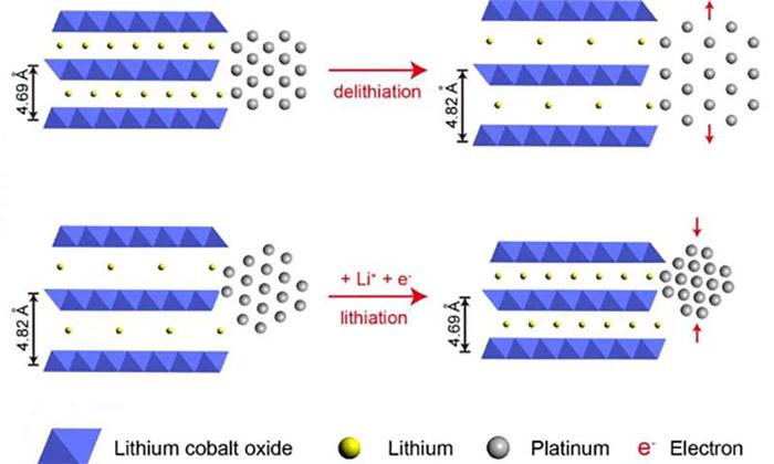 Platinyum Katalizörleri Küçük Parçalar Halinde Sıkıştırmak Performansı Çok Daha Fazla Yüksek Hale Getiriyor