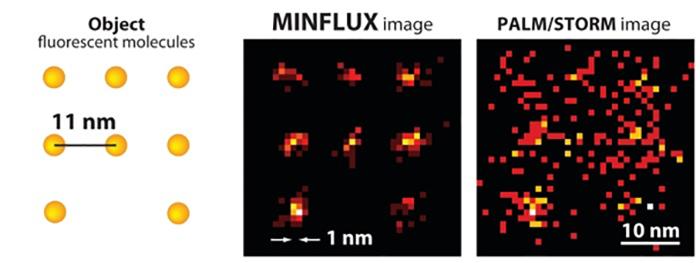 Araştırmacılar, Süper Çözünürlük Mikroskopisini Bir Üst Seviyeye Taşıyor