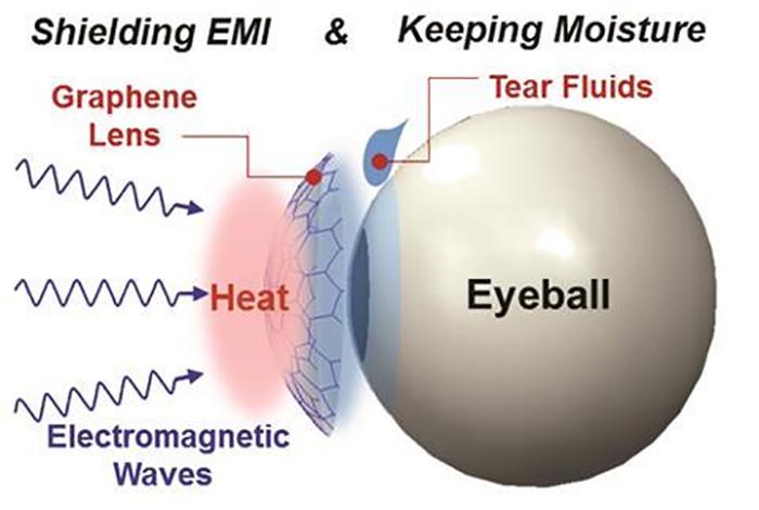 Grafen Kaplı Kontakt Lensler Elektronik Eşyaları Gözünüze Taşıyor