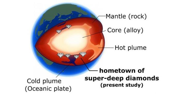 """""""Süper-Derin"""" Elmaslar Dünya'nın Derinliği Hakkında Yeni Bilgiler Sunabilir"""
