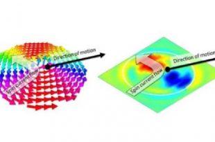 nano olcekli bukulme ile bilgi depolama 310x205 - Nano Ölçekli Bükülme İle Bilgi Depolama