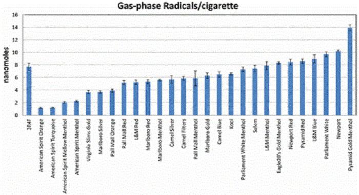 Sigara Dumanındaki Serbest Radikallerin Zarar Verici Etkisinin Potansiyeli Nasıl Ölçülür?
