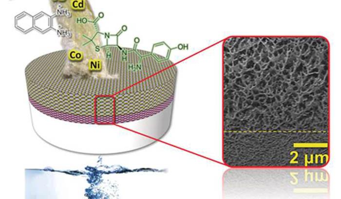 Nanopartikül Türlerini Filtreleyen Su Bazlı Geri Dönüşümlü Membran