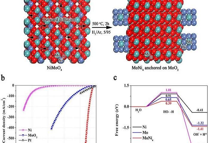 Platinsiz Elektrokatalizörler İçin Ölçüt Testi Yapan Moleküllerden Hidrojenin Sentezi İçin Yeni Yöntem