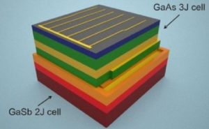 gunes spektrumundaki neredeyse tum enerjiyi yakalayan gunes pili tasarlandi 300x185 - gunes-spektrumundaki-neredeyse-tum-enerjiyi-yakalayan-gunes-pili-tasarlandi