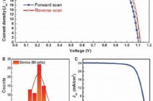 perovskit gunes pilleri rekor kiriyor 310x205 - Perovskit Güneş Pilleri Rekor Kırıyor