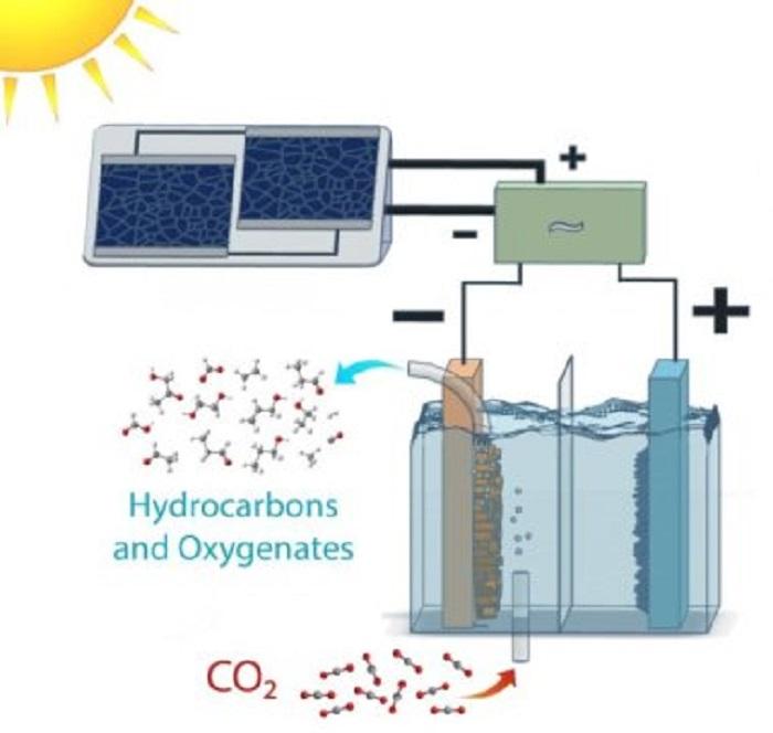 co2i etanol etilene donusturen yakit sistemi - CO2'i Etanol ve Etilen'e Dönüştüren Yakıt Sistemi