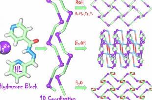 kimyagerler molekuler makineler icin yeni bir bilesik elde etti 310x205 - Kimyagerler Moleküler Makineler için Yeni Bir Bileşik Elde Etti