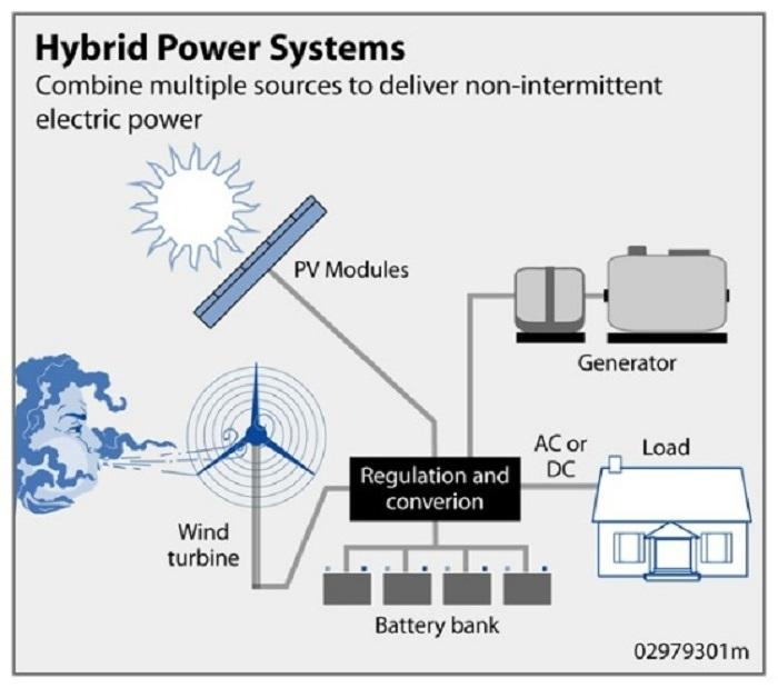 abdde kurulan bilesik ruzgar gunes enerjisi tarlalari - ABD'de Kurulan Bileşik Rüzgar-Güneş Enerjisi Tarlaları