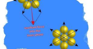 arastirmacilar eriyik polimerlerin yuzey gerilimini bulmak icin basit bir formul buldu 310x165 - Araştırmacılar Eriyik Polimerlerin Yüzey Gerilimini Bulmak için Basit Bir Formül Buldu
