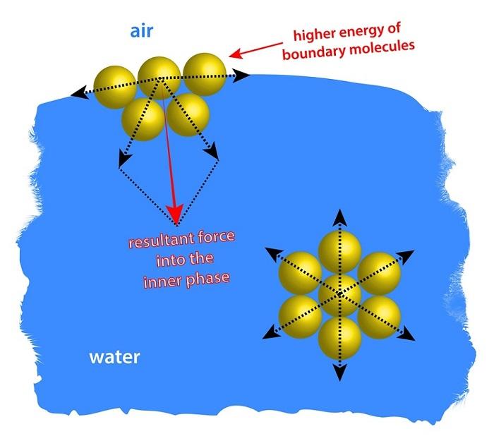 Araştırmacılar Eriyik Polimerlerin Yüzey Gerilimini Bulmak için Basit Bir Formül Buldu