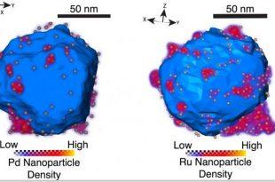 fotokataliz icin plazmonik platform spektroskopi 310x205 - Fotokataliz için Plazmonik Platform, Spektroskopi