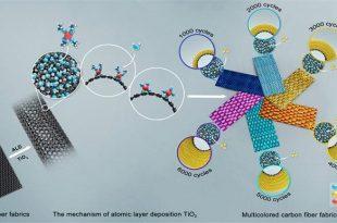 karbon fiberler artik daha renkli 310x205 - Karbon Fiberler Artık Daha Renkli