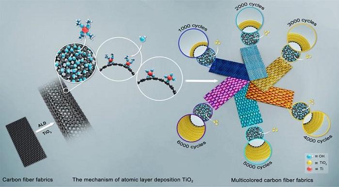Karbon Fiberler Artık Daha Renkli