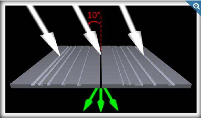 NIST Araştırmacıları, Olay Işığının Açısına Cevap Veren Renkli Filtreler Geliştiriyorlar