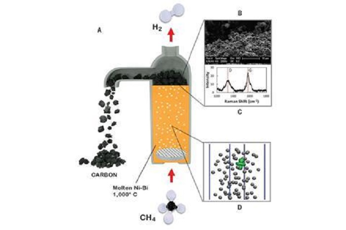 Erimiş Metal İklim Dostu Hidrojen Üretimini Mümkün Kılıyor