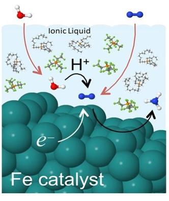 iyonik sivilar cevre kosullarinda amonyak verir 1 - İyonik Sıvılar Çevre Koşullarında Amonyak Verir