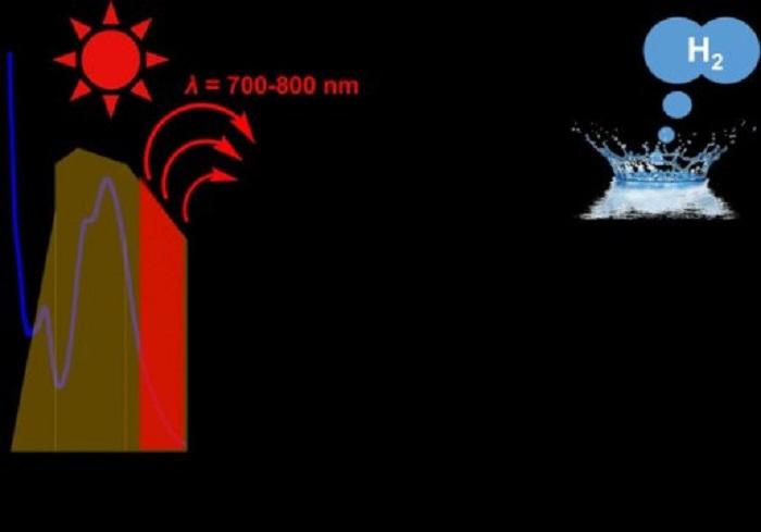 Su Üzerinde Güneş Işığının Kızıl ve Yakın Kızılötesi Bölgelerini Kullanarak Hidrojen Yakıtı Eldesi