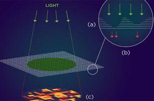 arastirmacilar nanomateryalde onemli sifreleme potansiyelini kesfediyorlar 310x205 - Araştırmacılar, Nanomateryalde Önemli Şifreleme Potansiyelini Keşfediyorlar