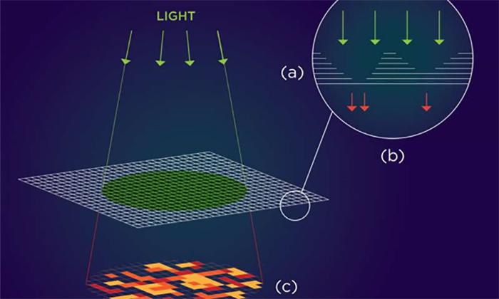 Araştırmacılar, Nanomateryalde Önemli Şifreleme Potansiyelini Keşfediyorlar