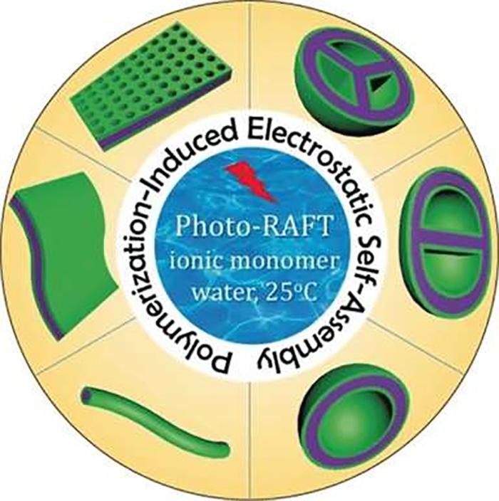 Biyo Uyumlu Nanomateryallerin Yapılması