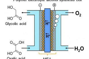 yeni cihaz devamli elektroliz yardimiyla kimyasal formda enerji depoluyor 310x205 - Yeni Cihaz, Devamlı Elektroliz Yardımıyla Kimyasal Formda Enerji Depoluyor