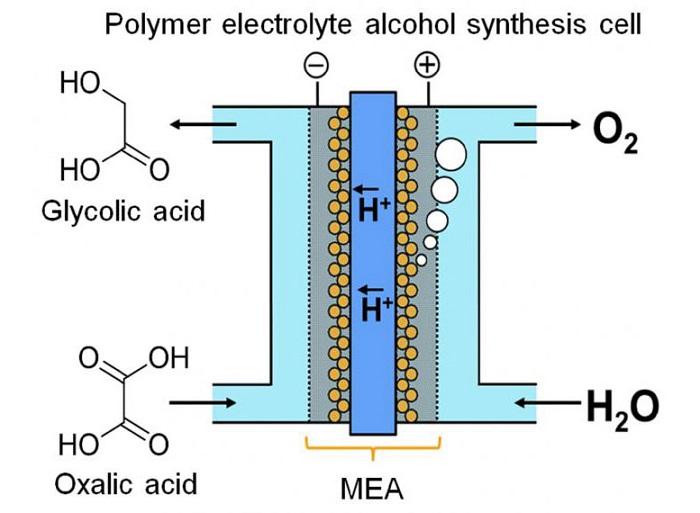 Yeni Cihaz, Devamlı Elektroliz Yardımıyla Kimyasal Formda Enerji Depoluyor