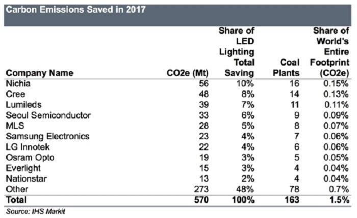 LED Aydınlatma Yüzünden Daha mı Az Enerji Kullanıyoruz Yoksa Daha mı Fazla?