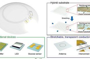 yeni akilli kontak lensler gozyasindaki glikoz seviyesini goruntuleyebilecek 310x205 - Yeni Akıllı Kontak Lensler Gözyaşındaki Glikoz Seviyesini Görüntüleyebilecek