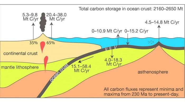 Dünyanın Okyanus Derinliklerinden Gelen 30 Milyon Yıllık Karbon Döngüsü Var