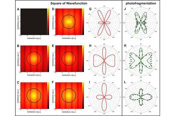 Hidrojen Molekülünün Dalga Fonksiyonunun İlk Görüntüleri Açığa Çıktı