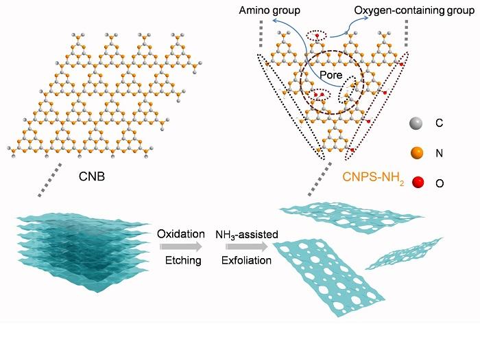 metal icermeyen fotokatalistlerin verimliligini arttiran nanoyapi 1 - Metal İçermeyen Fotokatalistlerin Verimliliğini Arttıran Nanoyapı