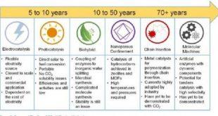 co2i yakaladigimizda neler yapabilecegimiz iste burada 310x165 - CO2'i Yakaladığımızda Neler Yapabileceğimiz İşte Burada!