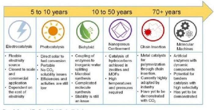 co2i yakaladigimizda neler yapabilecegimiz iste burada - CO2'i Yakaladığımızda Neler Yapabileceğimiz İşte Burada!