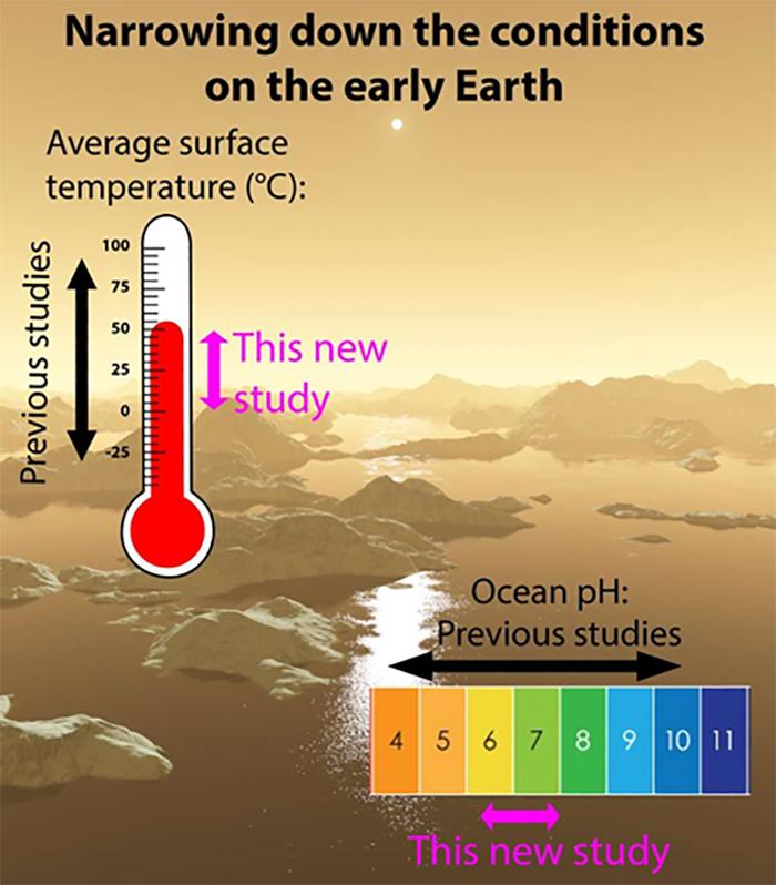 Erken Dünyanın Orta Koşulları Başka Bir Yerdeki Yaşam Olasılığını Yükseltiyor