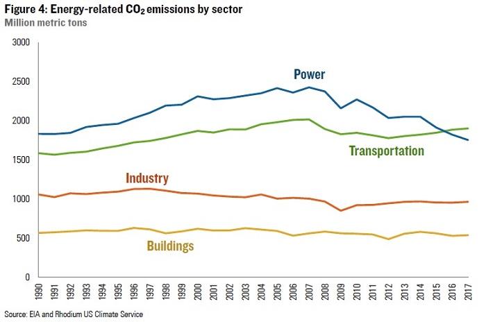 hangisi daha fazla sera gazi uretir ulasim mi binalar mi 1 - Hangisi Daha Fazla Sera Gazı Üretir? Ulaşım mı? Binalar mı?