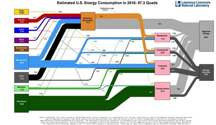 hangisi daha fazla sera gazi uretir ulasim mi binalar mi 2 - Hangisi Daha Fazla Sera Gazı Üretir? Ulaşım mı? Binalar mı?