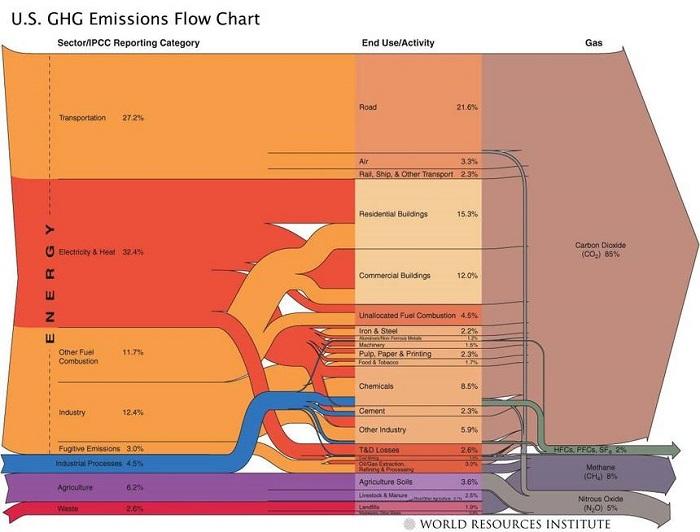 Hangisi Daha Fazla Sera Gazı Üretir? Ulaşım mı? Binalar mı?