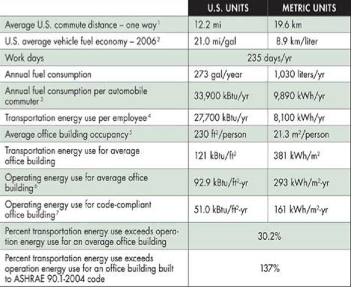 hangisi daha fazla sera gazi uretir ulasim mi binalar mi 4 - Hangisi Daha Fazla Sera Gazı Üretir? Ulaşım mı? Binalar mı?