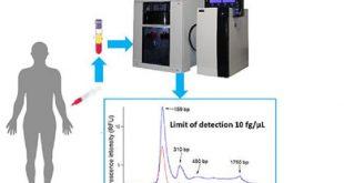 kan dolasimindaki dnayi daha hassas bir cihazla tanimlamak 310x165 - Kan Dolaşımındaki DNA'yı Daha Hassas Bir Cihazla Tanımlamak
