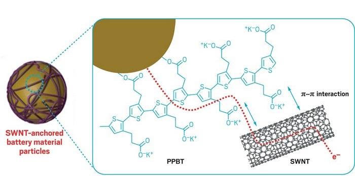 Karbon Nanotüp Ağı Batarya Ömrünü Uzatabilir