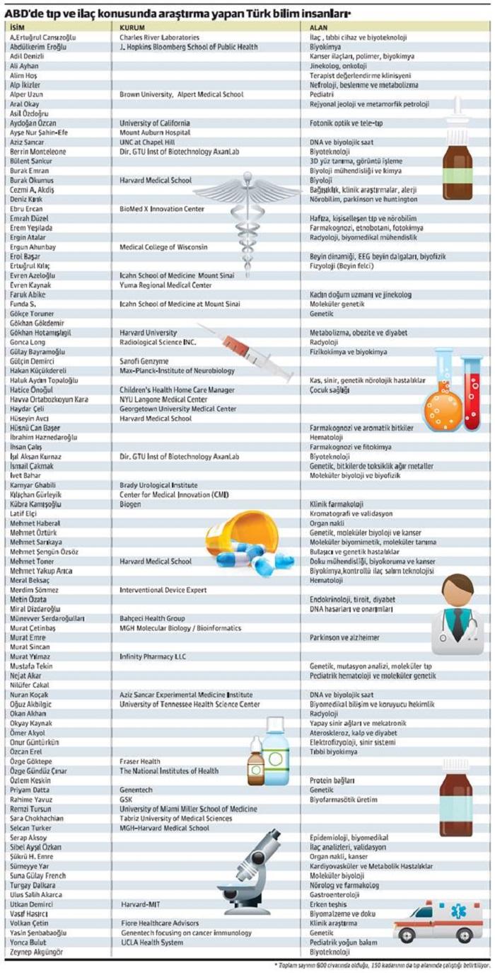Milli İlaç Projesi, ABD'deki 150 Araştırmacının Peşinde