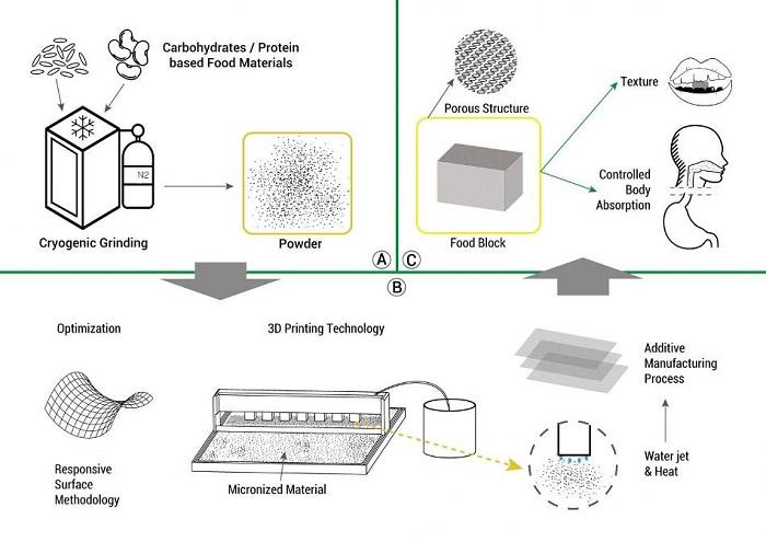 Araştırmacılar 3D Baskı Teknolojisinin Yardımıyla Kişiselleştirilmiş Gıdalar Üretiyor