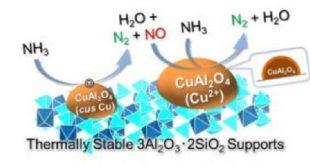 yeni katalizor amonyagi inovatif temiz yakita ceviriyor 310x165 - Yeni Katalizör Amonyağı İnovatif Temiz Yakıta Çeviriyor