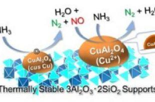 yeni katalizor amonyagi inovatif temiz yakita ceviriyor 310x205 - Yeni Katalizör Amonyağı İnovatif Temiz Yakıta Çeviriyor